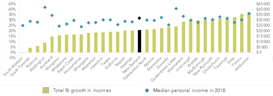 Growth in median incomes