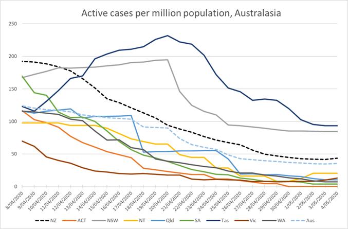 Active cases Australasia