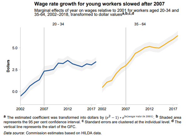 Wage rate growth