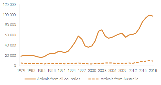 Fig. 4: Non-New Zealand citizens migrating to New Zealand, 1979-2018