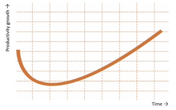 Productivity J curve
