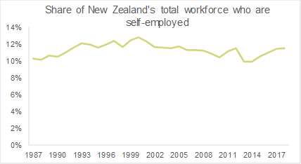 Self-employed workforce NZ