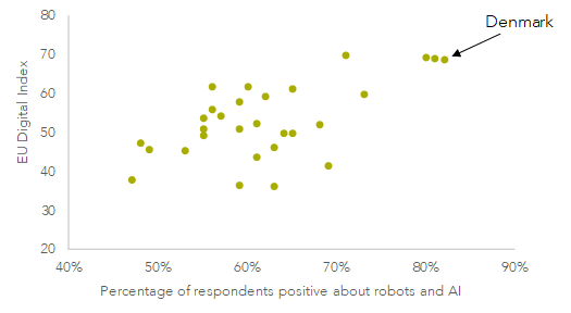 Attitudes about robots and AI vs the EU digital index