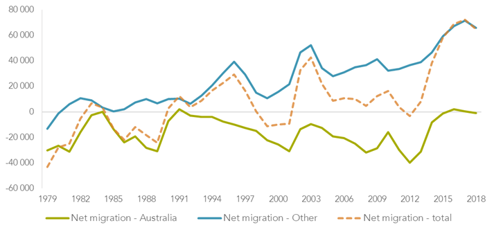 Fig. 1 Net migration total with Australia and with other countries