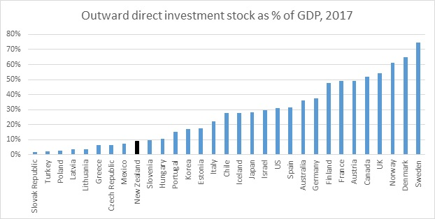 Outward direct investment stock