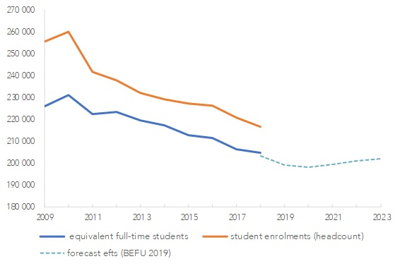 Tertiary student numbers