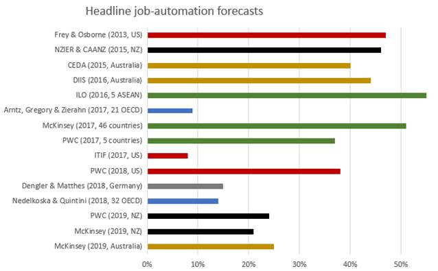 Job automation forecasts