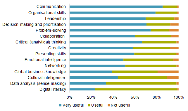 What skills and areas of knowledge do you think will be useful for you to do well?