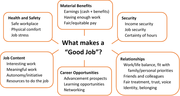 What makes a good job