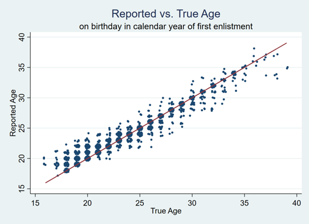 Reported versus true age
