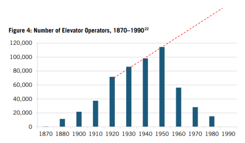 Number of elevator operators