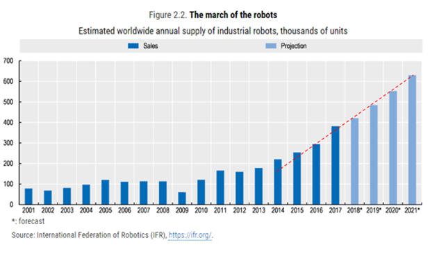 The march of the robots