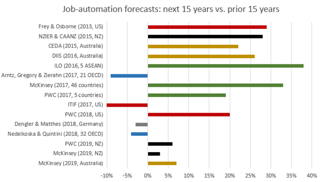 Next 15 years job automation