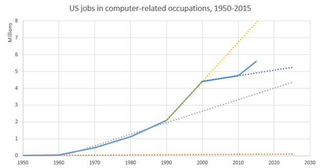 Us jobs in computer related occupations